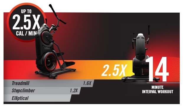 The Bowflex Max Trainer makes some impressive claims for the potential number of calories burned